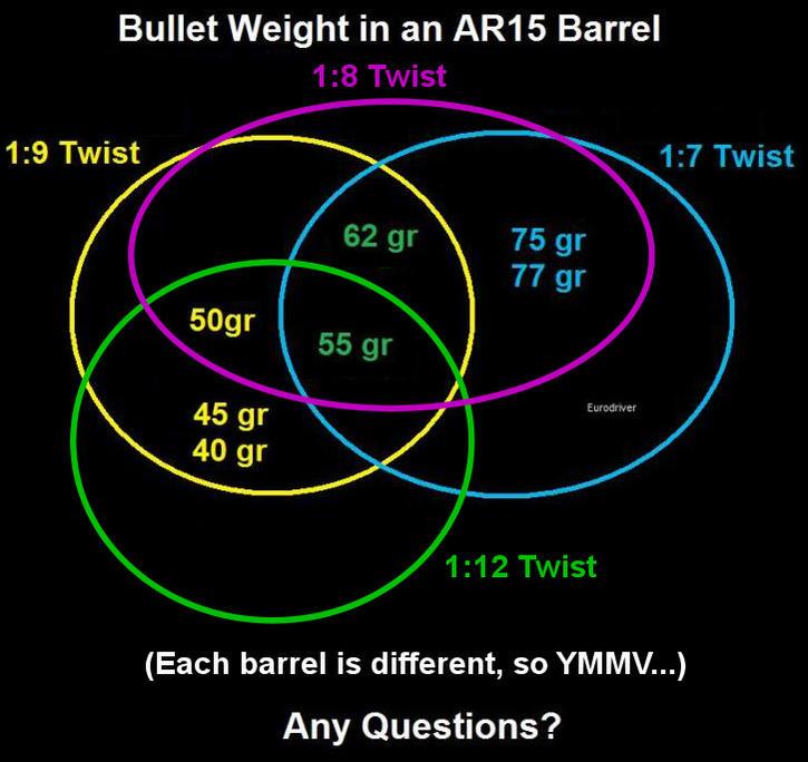 Pas de rayure et masse de projectile 30082d1419031238-223-barrel-length-barrel-twist-rates-bullet-size-type-venn